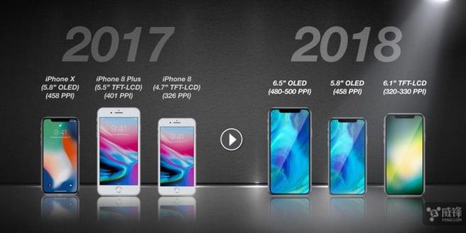 De nieuwe generatie Apple smartphones krijgen vermoedelijk een 6.1 inch touchscreen met LCD-scherm. De nieuwe Apple krijgt wel een steviger glas aan de voorzijde. Het glas mag wel steviger zijn, maar desondanks is deze wel lichter. Het nieuwe glas is wel duurder. Het model met de 6.1 inch LCD touchscreen moet het nieuwe goedkope instapmodel worden en zal het zonder 3D Touch moeten gaan stellen.