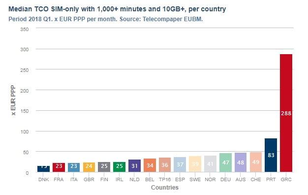 Uit een recent onderzoek blijkt dat Nederland steeds goedkoper wordt met SIM Only abonnement. Deze conclusie komt vooruit uit een recent onderzoek van Telecompaper. Hierbij is de vergelijking gemaakt met het eerste kwartaal van 2017 en het eerste kwartaal van 2018. Over het algemeen blijft Denemarken nog het goedkoopste met hun SIM-Only pakketten, terwijl Griekenland juist een enorme uitschieter is in vergelijking met de rest van Europa.