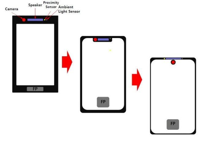 Volgens bronnen zou Huawei werken aan een smartphone waarbij de notch komt te vervallen. In plaats van deze notch wil Huawei een gat in het scherm maken waar de camera in wordt verwerkt. Al eerder hebben fabrikanten soortgelijke oplossingen getoond. De fabrikant wil echter met de eerste tekeningen iets verder gaan dan de nu gebruikelijke oplossingen.