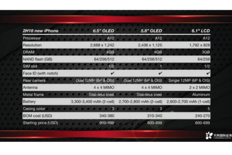 We moeten ons geduld nog even twee weken op de proef stellen, maar dan zal Apple zijn nieuwe generatie iPhone's werkelijk presenteren. Er is al wel het nodige duidelijk geworden. Een bekende analist heeft nu zijn licht geworpen op de komende nieuwe iPhone's. Het is interessant nieuws en geeft een goed beeld wat wij dit jaar kunnen verwachten vanuit Apple.