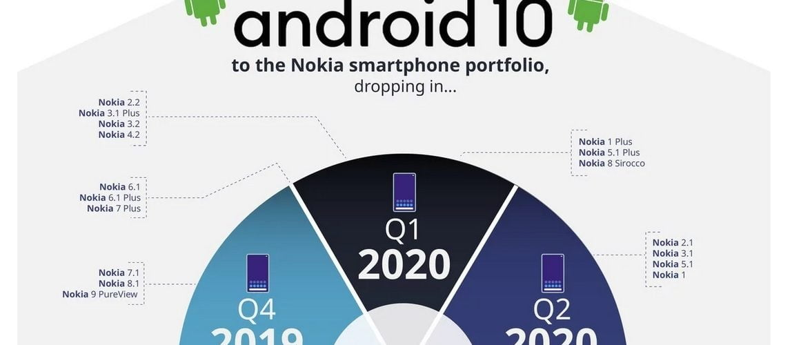Nokia roadmap voor Android 10