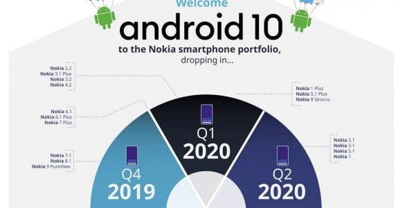 Nokia roadmap voor Android 10
