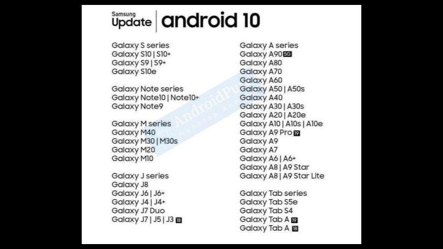 Lijst met smartphones van Sony en Samsung voor een update naar Android 10 gelekt.