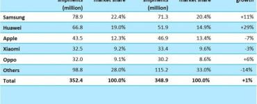 Samsung blijft nog nummer 1 in de lijst van verkopen, maar Huawei nadert in een rap tempo.