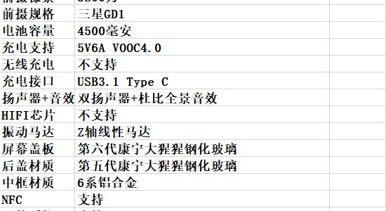 Mogelijk zijn de specificaties van de Oppo Reno 3 al bekend.