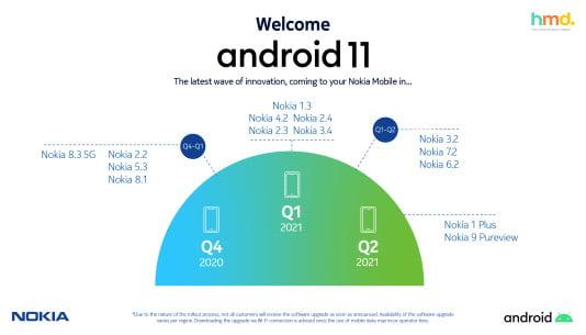 Deze bestaande Nokia smartphones krijgen Android 11.