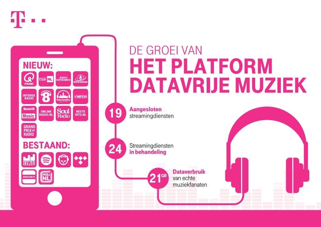 T-Mobile stopt per direct met Datavrije Muziek.
